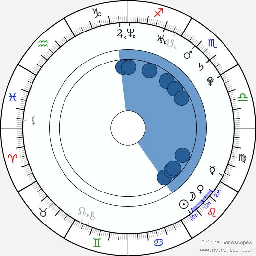 Drea Castro wikipedia, horoscope, astrology, instagram