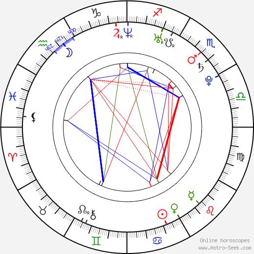Edina Balogh astro natal birth chart, Edina Balogh horoscope, astrology