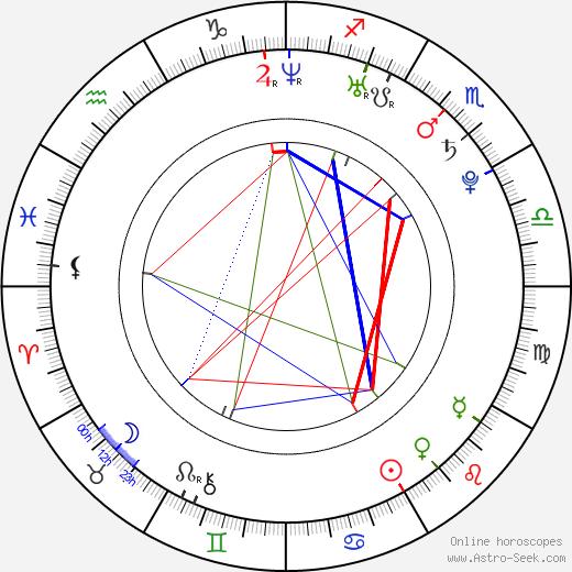 Elin Lanto astro natal birth chart, Elin Lanto horoscope, astrology