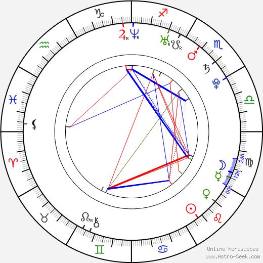 Gabrielle Christian birth chart, Gabrielle Christian astro natal horoscope, astrology