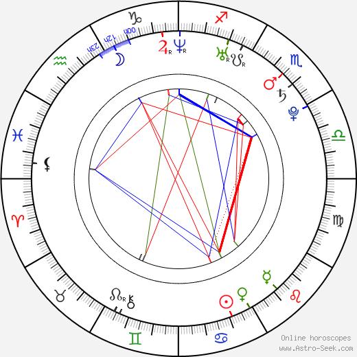 Ida Maria astro natal birth chart, Ida Maria horoscope, astrology