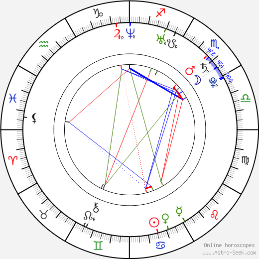 Igor Orozovič день рождения гороскоп, Igor Orozovič Натальная карта онлайн