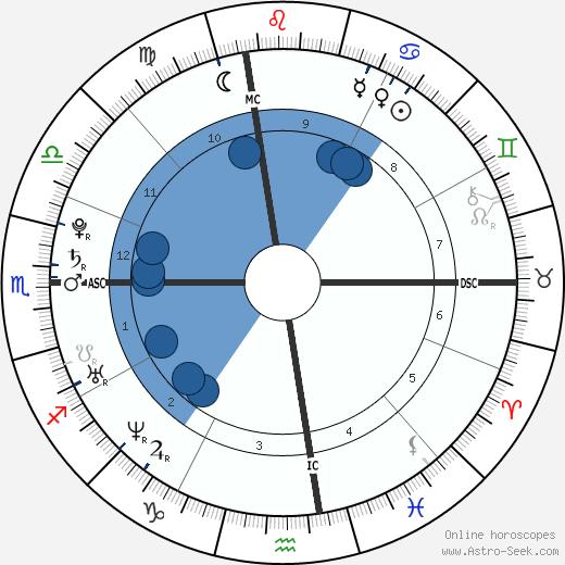 Johnny Weir wikipedia, horoscope, astrology, instagram