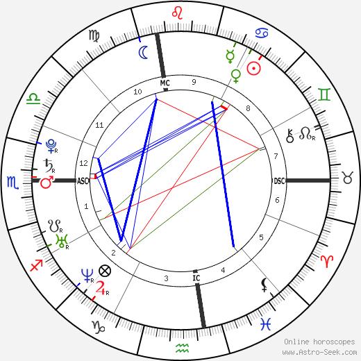 Джонни Вейр Johnny Weir день рождения гороскоп, Johnny Weir Натальная карта онлайн