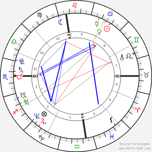 Johnny Weir tema natale, oroscopo, Johnny Weir oroscopi gratuiti, astrologia