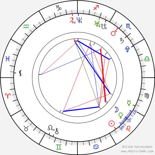 Juan Flores tema natale, oroscopo, Juan Flores oroscopi gratuiti, astrologia