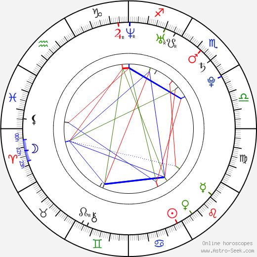Kaitlin Doubleday birth chart, Kaitlin Doubleday astro natal horoscope, astrology