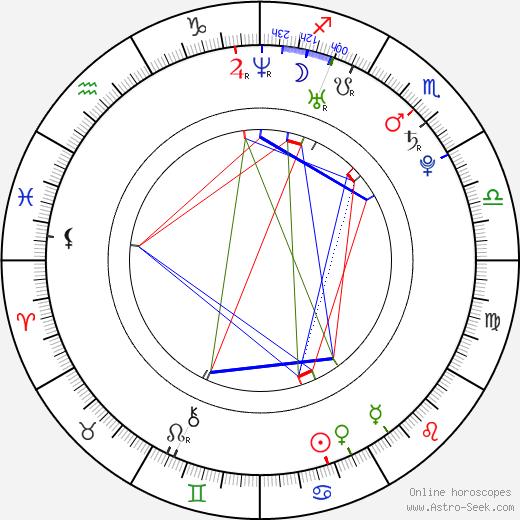 Kei Tanaka день рождения гороскоп, Kei Tanaka Натальная карта онлайн