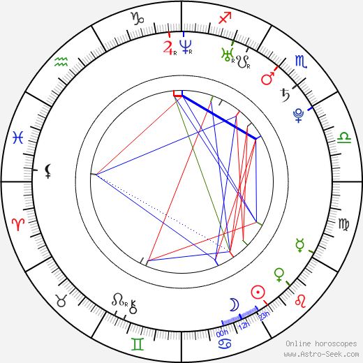 Kenny Wormald astro natal birth chart, Kenny Wormald horoscope, astrology