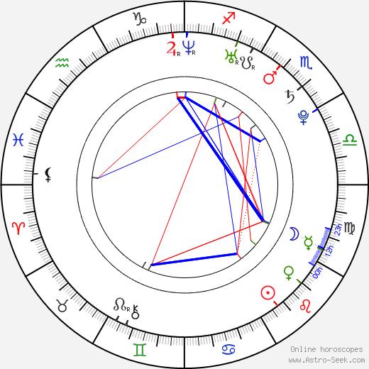 María León день рождения гороскоп, María León Натальная карта онлайн