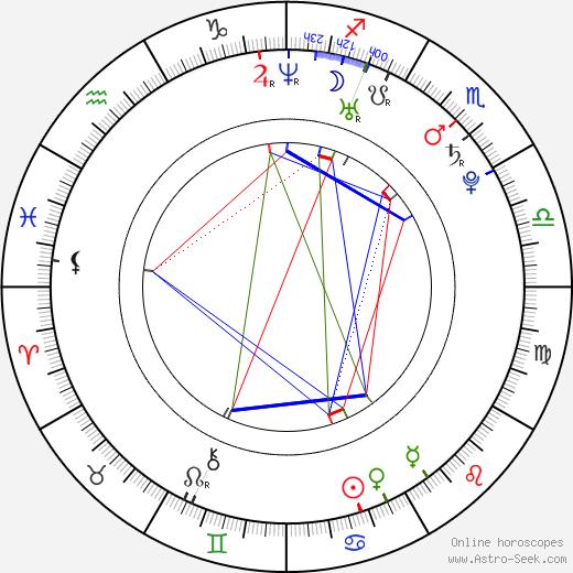 Марк Гонсалес Mark González день рождения гороскоп, Mark González Натальная карта онлайн
