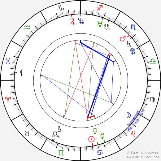Martin Klein birth chart, Martin Klein astro natal horoscope, astrology