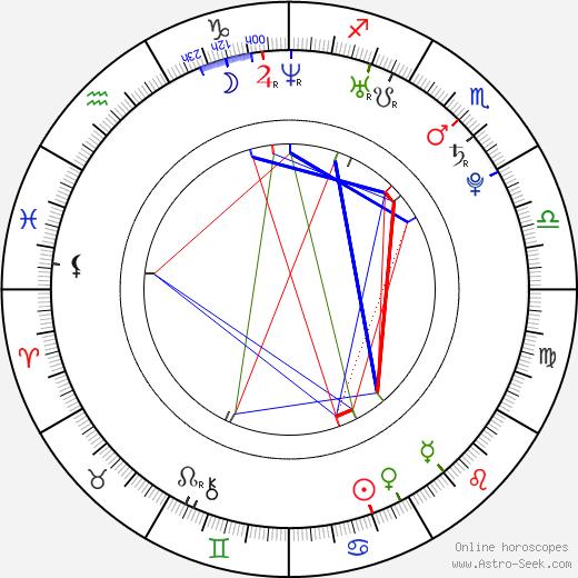 Natalie Martinez birth chart, Natalie Martinez astro natal horoscope, astrology