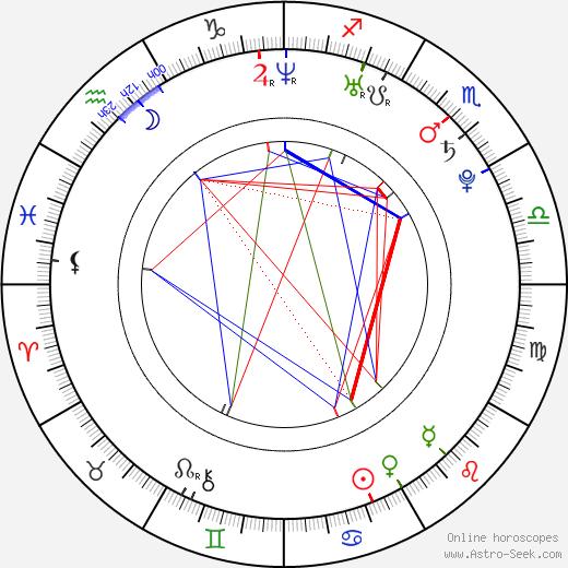 Nicolette van Dam birth chart, Nicolette van Dam astro natal horoscope, astrology