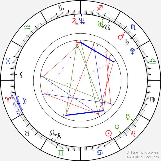 Oksana Pochepa astro natal birth chart, Oksana Pochepa horoscope, astrology