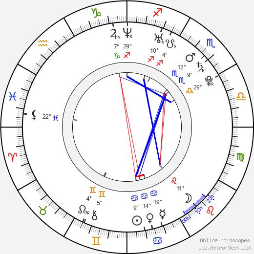 Pavel Trojan birth chart, biography, wikipedia 2020, 2021