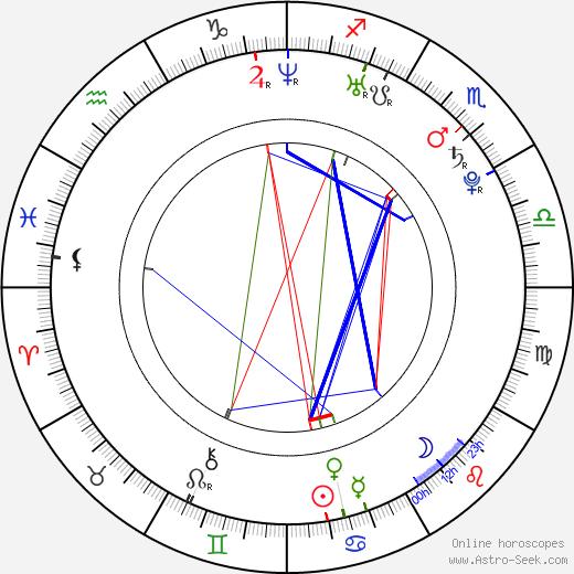 Pavel Trojan birth chart, Pavel Trojan astro natal horoscope, astrology