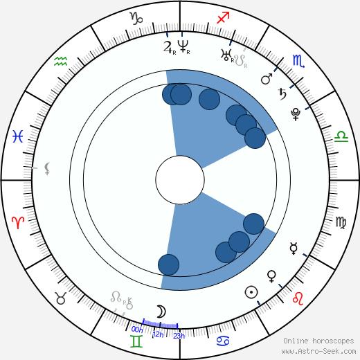 Pavlína Dubná wikipedia, horoscope, astrology, instagram