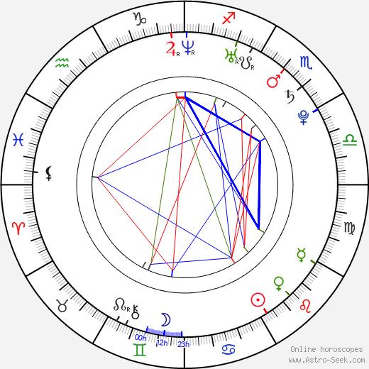 Pavlína Dubná astro natal birth chart, Pavlína Dubná horoscope, astrology