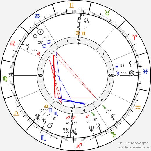 Pio Marmaï birth chart, biography, wikipedia 2018, 2019