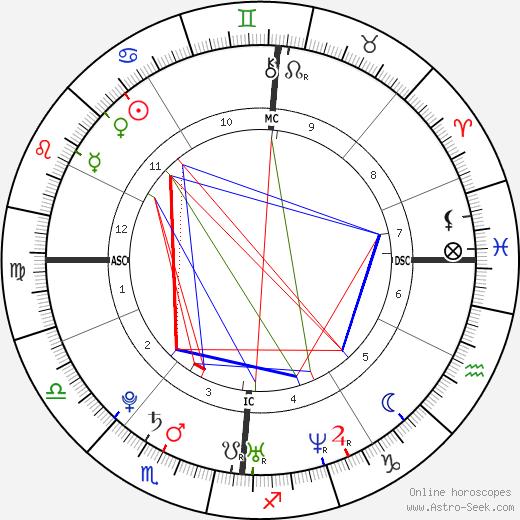 Pio Marmaï astro natal birth chart, Pio Marmaï horoscope, astrology