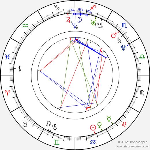 Рэйчел Тейлор Rachael Taylor день рождения гороскоп, Rachael Taylor Натальная карта онлайн