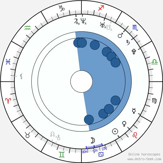 Raul G. Perez wikipedia, horoscope, astrology, instagram
