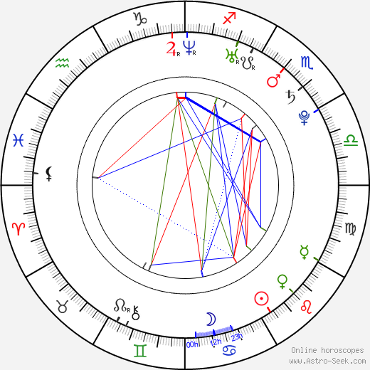 Raul G. Perez birth chart, Raul G. Perez astro natal horoscope, astrology