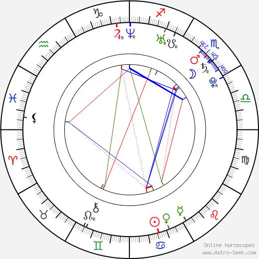 Ross Malinger день рождения гороскоп, Ross Malinger Натальная карта онлайн