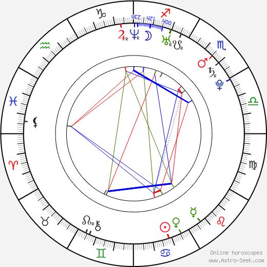 Sarah Shevon birth chart, Sarah Shevon astro natal horoscope, astrology