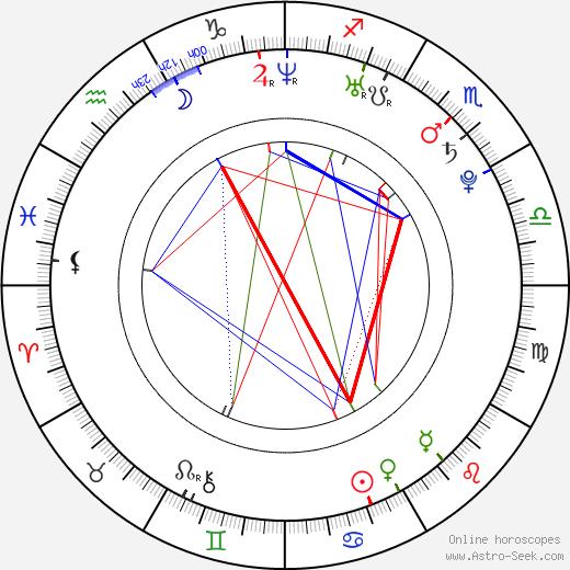 Scott Gerbacia tema natale, oroscopo, Scott Gerbacia oroscopi gratuiti, astrologia