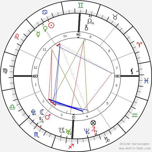Stephanie Stumph день рождения гороскоп, Stephanie Stumph Натальная карта онлайн