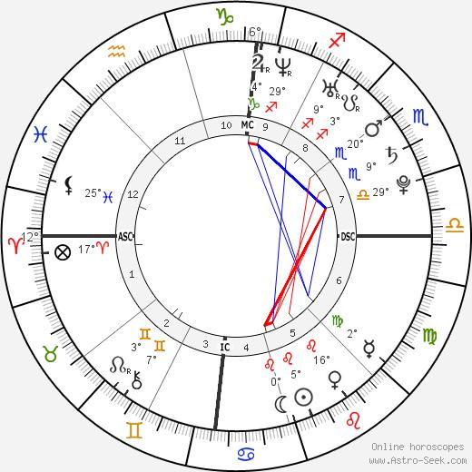 Taylor Schilling birth chart, biography, wikipedia 2019, 2020