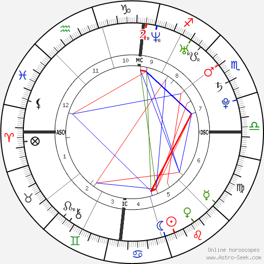 Taylor Schilling birth chart, Taylor Schilling astro natal horoscope, astrology