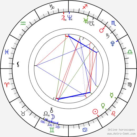 Tyler Kyte birth chart, Tyler Kyte astro natal horoscope, astrology