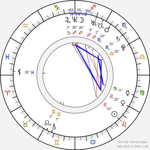 Admir Ljevakovič birth chart, biography, wikipedia 2020, 2021