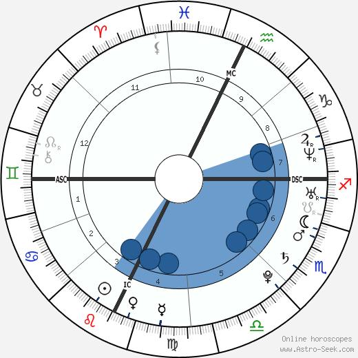 Alex Arredondo wikipedia, horoscope, astrology, instagram