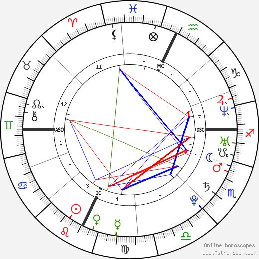 Alex Arredondo день рождения гороскоп, Alex Arredondo Натальная карта онлайн