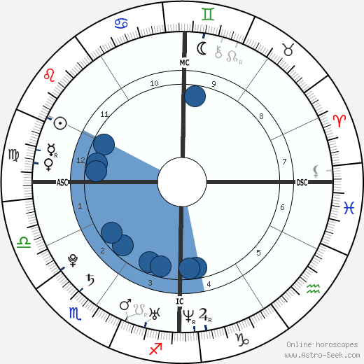 Alizée wikipedia, horoscope, astrology, instagram