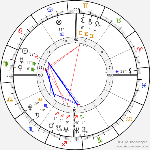 Alizée birth chart, biography, wikipedia 2018, 2019