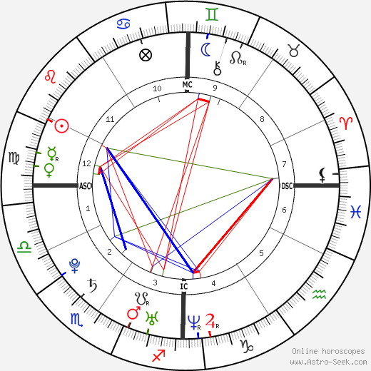Alizée astro natal birth chart, Alizée horoscope, astrology