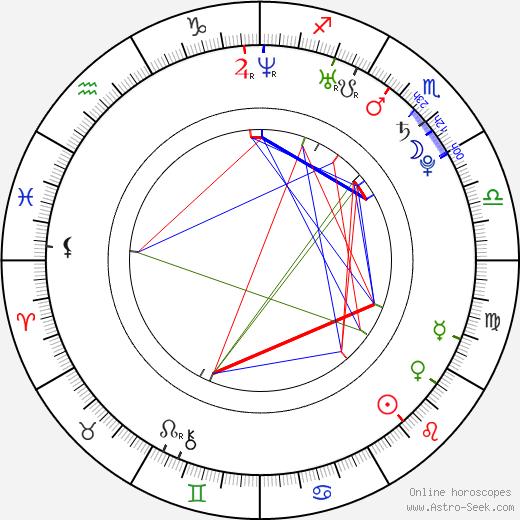 Amanda Kimmel astro natal birth chart, Amanda Kimmel horoscope, astrology