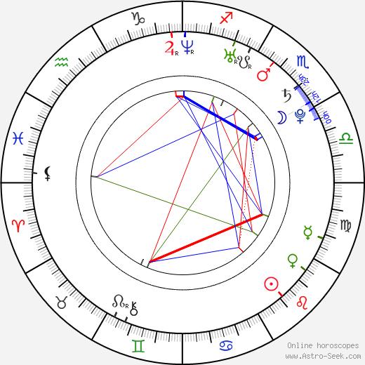Andrej Kolenčík birth chart, Andrej Kolenčík astro natal horoscope, astrology