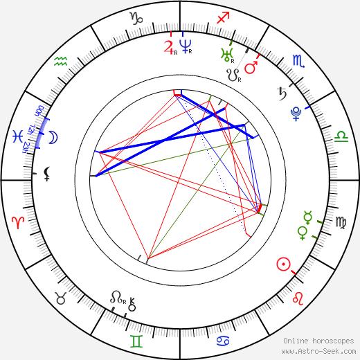 Anna Kadykova astro natal birth chart, Anna Kadykova horoscope, astrology
