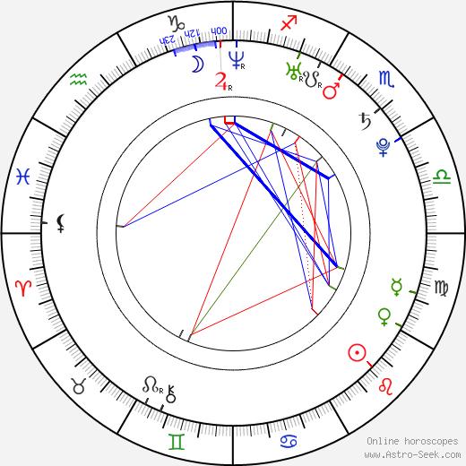 Brenda Gandini birth chart, Brenda Gandini astro natal horoscope, astrology