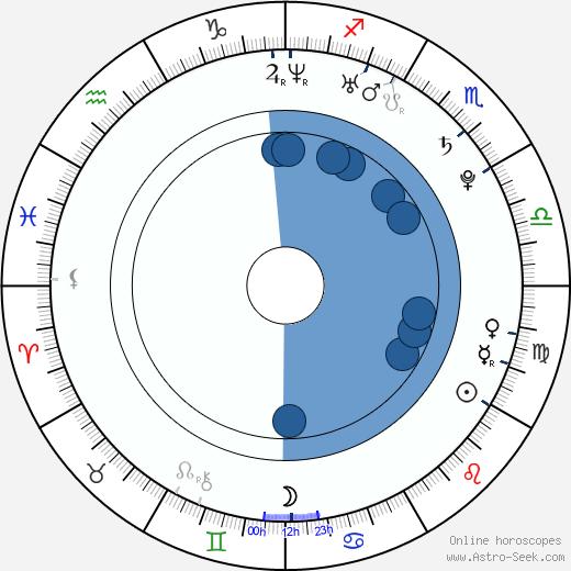 Edda Magnason wikipedia, horoscope, astrology, instagram