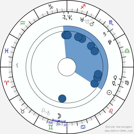Eve Torres wikipedia, horoscope, astrology, instagram