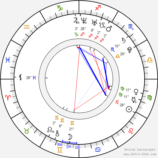 Eve Torres birth chart, biography, wikipedia 2019, 2020