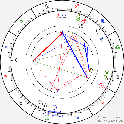 Eve Torres astro natal birth chart, Eve Torres horoscope, astrology