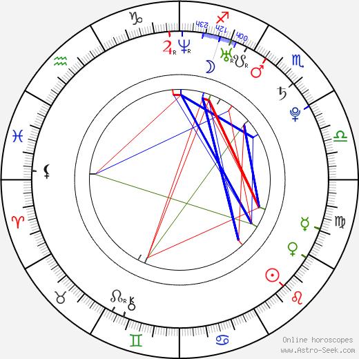 Jakub Ryba день рождения гороскоп, Jakub Ryba Натальная карта онлайн